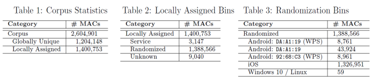 A Study of MAC Address Randomization in Mobile Devices and