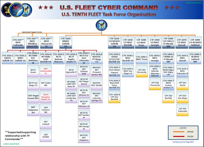 FCC/C10F Community Organization Chart – Station HYPO